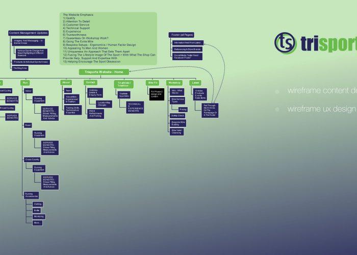 Trisports Sitemap / Mindmap Plan