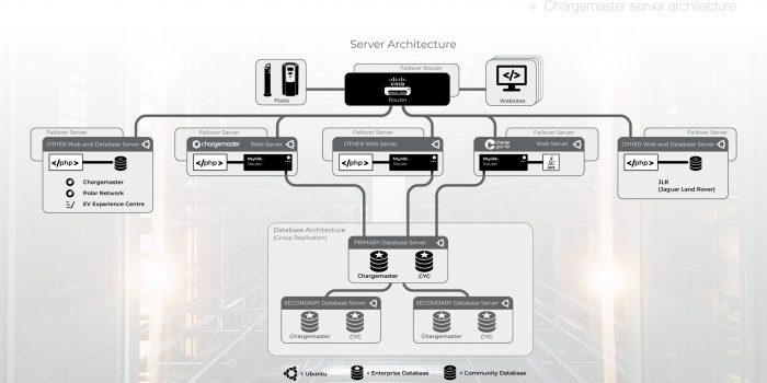 Server Architecture Design Visual