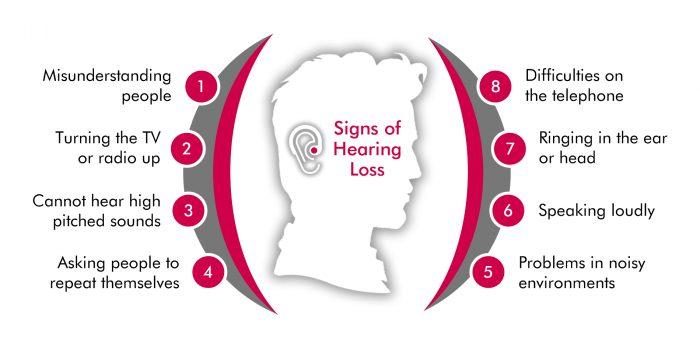 Signs Of Hearing Loss